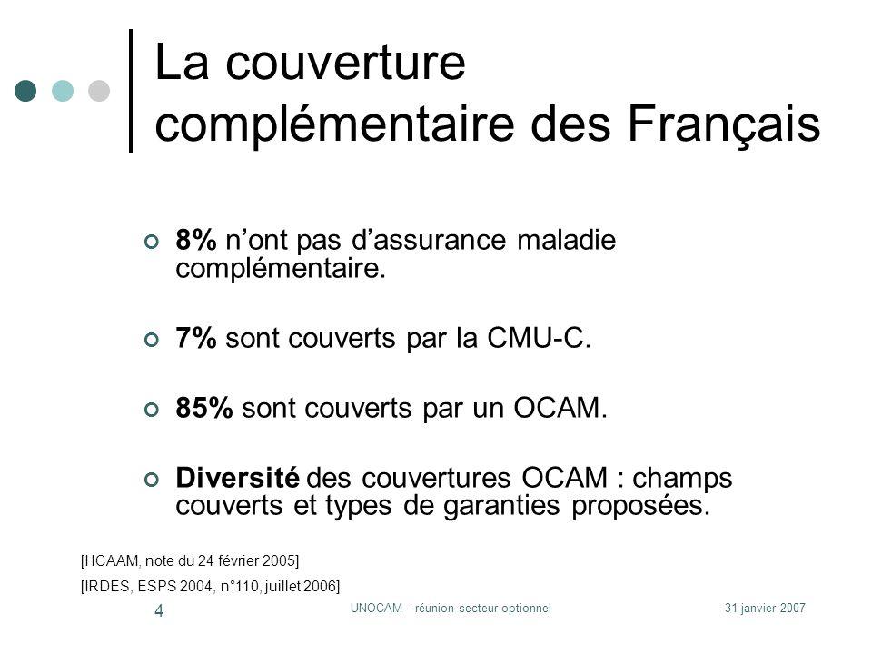 31 janvier 2007UNOCAM - réunion secteur optionnel 4 La couverture complémentaire des Français 8% nont pas dassurance maladie complémentaire.