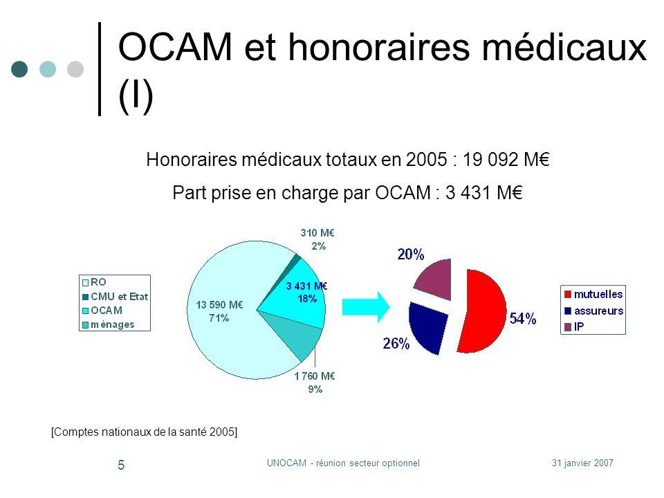 31 janvier 2007UNOCAM - réunion secteur optionnel 5 OCAM et honoraires médicaux (I) Honoraires médicaux totaux en 2005 : 19 092 M Part prise en charge par OCAM : 3 431 M [Comptes nationaux de la santé 2005]
