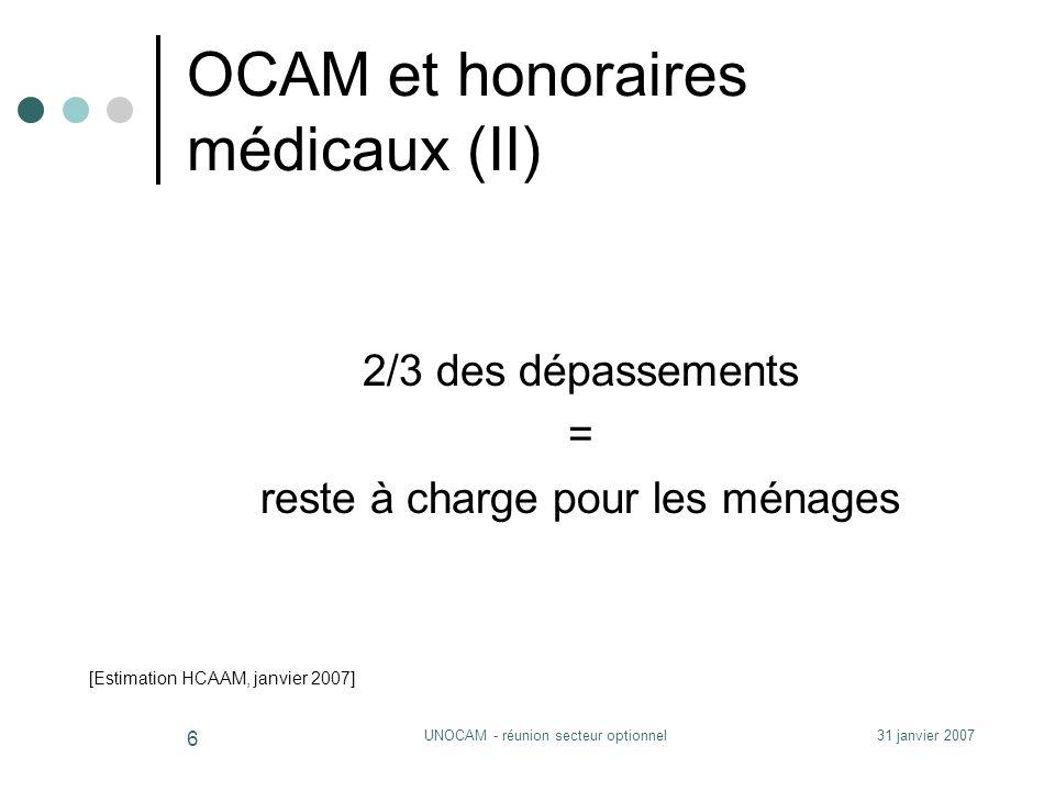 31 janvier 2007UNOCAM - réunion secteur optionnel 6 2/3 des dépassements = reste à charge pour les ménages OCAM et honoraires médicaux (II) [Estimation HCAAM, janvier 2007]