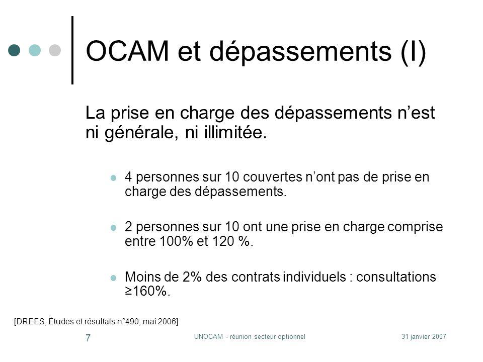 31 janvier 2007UNOCAM - réunion secteur optionnel 7 OCAM et dépassements (I) La prise en charge des dépassements nest ni générale, ni illimitée.