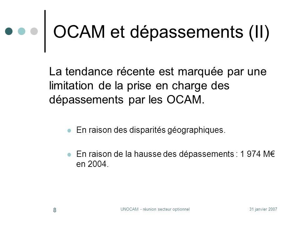 31 janvier 2007UNOCAM - réunion secteur optionnel 8 OCAM et dépassements (II) La tendance récente est marquée par une limitation de la prise en charge des dépassements par les OCAM.