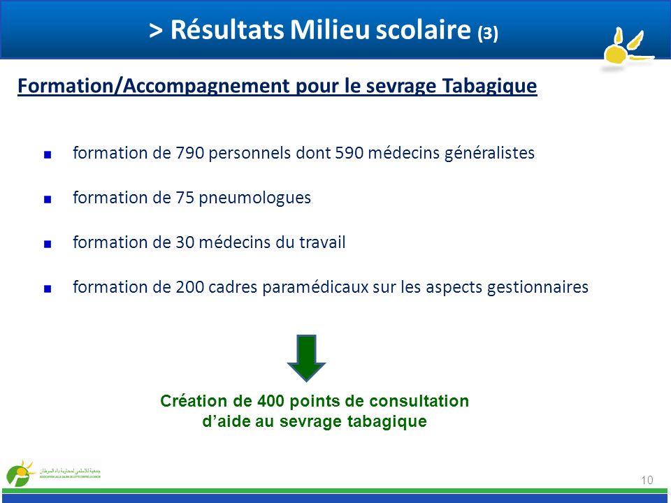 10 formation de 790 personnels dont 590 médecins généralistes formation de 75 pneumologues formation de 30 médecins du travail formation de 200 cadres
