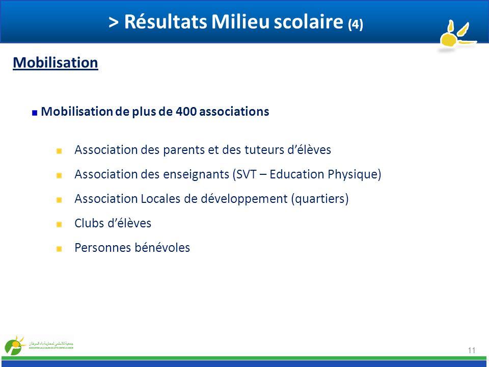 11 Mobilisation de plus de 400 associations Association des parents et des tuteurs délèves Association des enseignants (SVT – Education Physique) Asso