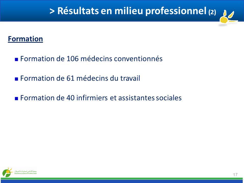 17 Formation de 106 médecins conventionnés Formation de 61 médecins du travail Formation de 40 infirmiers et assistantes sociales > Résultats en milie