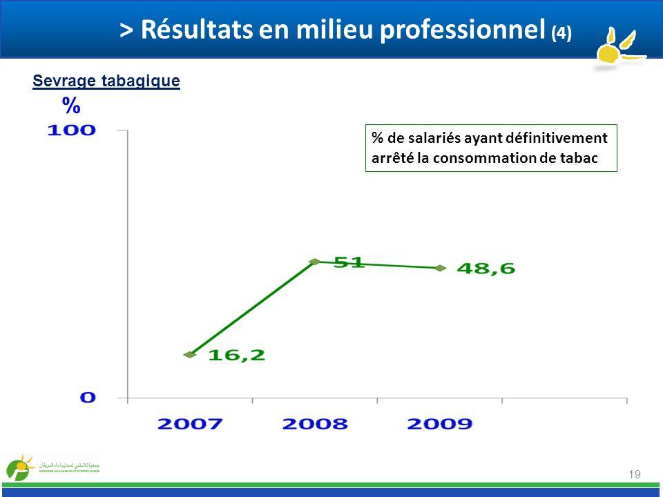 19 % de salariés ayant définitivement arrêté la consommation de tabac % > Résultats en milieu professionnel (4) Sevrage tabagique