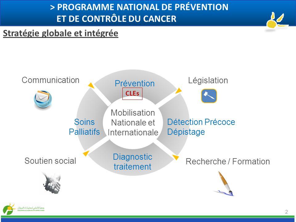 Mobilisation Nationale et Internationale 2 > PROGRAMME NATIONAL DE PRÉVENTION ET DE CONTRÔLE DU CANCER Stratégie globale et intégrée CLEs Prévention D