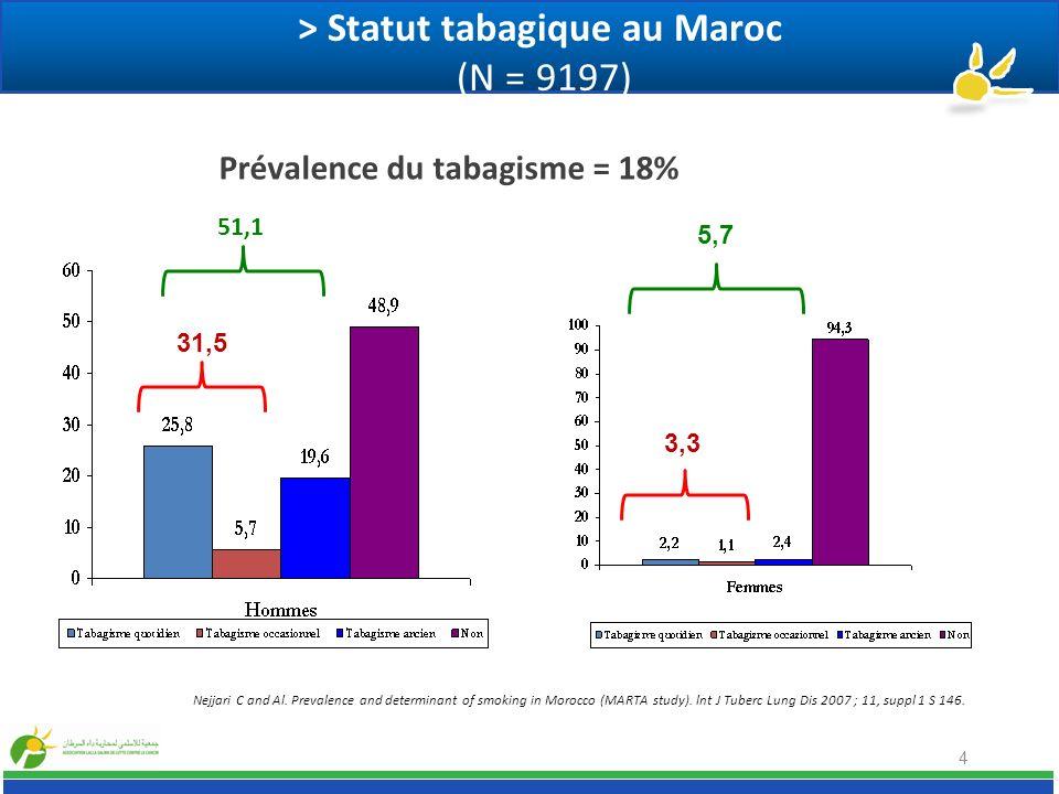 > Évolution de la prévalence du tabagisme au maroc (20 ans et +) 6 Etude des facteurs de risque Cardio Vasculaires (2000) [N = 1 802] ETUDE MARTA (2006) [N = 6 879] Total % [95%IC] 17,2 [15,3-19,0]20,5 [19,57-21,49] Homme % [95%IC]34,5 [26,6-39,4]36,3 [34,70-37,88] Femme % [95%IC]0,6 [0,1-1,0]3,36 [2,78-4,05] Urbain % [95%IC]17,9 [15,3-20,5]21,39 [20,18-22,66] Rural % [95%IC]16,5 [14,0-19,1]18,94 [17,46-20,52] Nejjari C and Al.