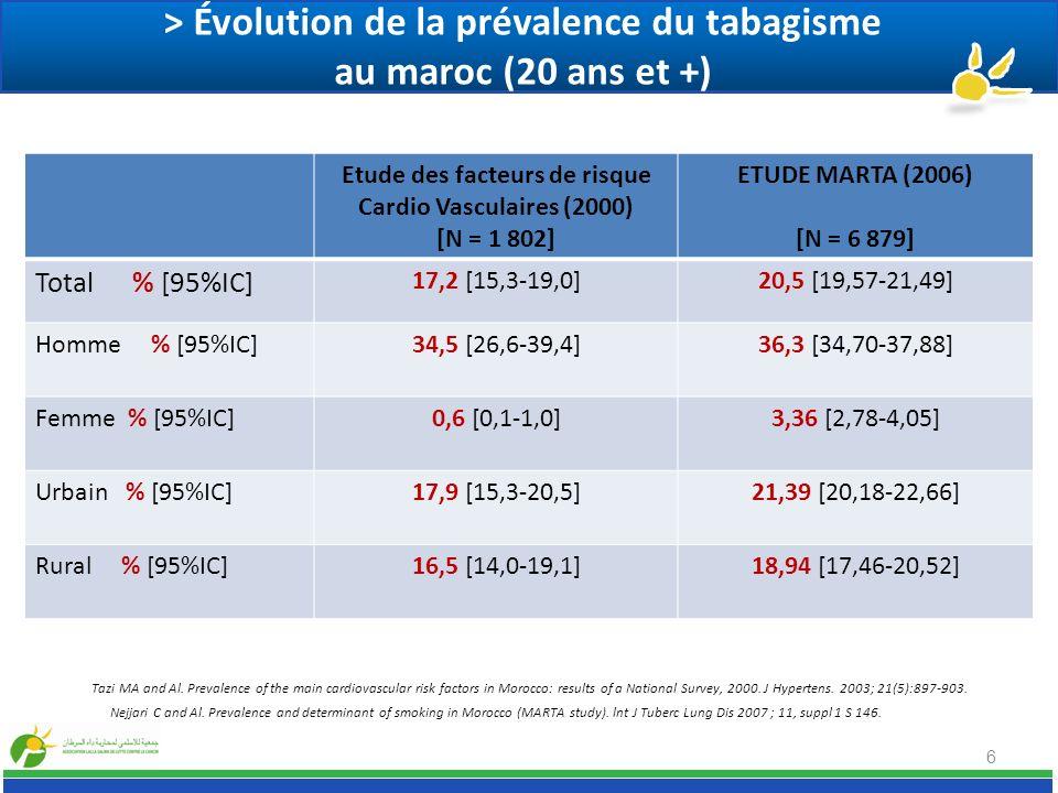 > Évolution de la prévalence du tabagisme au maroc (20 ans et +) 6 Etude des facteurs de risque Cardio Vasculaires (2000) [N = 1 802] ETUDE MARTA (200