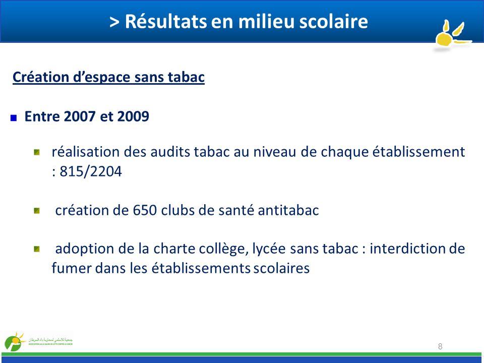 > Résultats en milieu scolaire 8 Entre 2007 et 2009 réalisation des audits tabac au niveau de chaque établissement : 815/2204 création de 650 clubs de