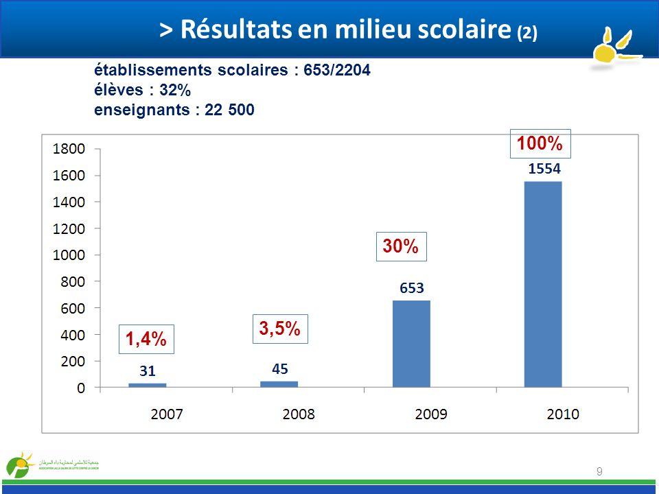9 1,4% 3,5% 30% 100% établissements scolaires : 653/2204 élèves : 32% enseignants : 22 500 > Résultats en milieu scolaire (2)