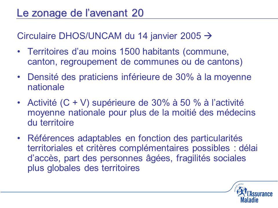 Le zonage de lavenant 20 Circulaire DHOS/UNCAM du 14 janvier 2005 Territoires dau moins 1500 habitants (commune, canton, regroupement de communes ou d