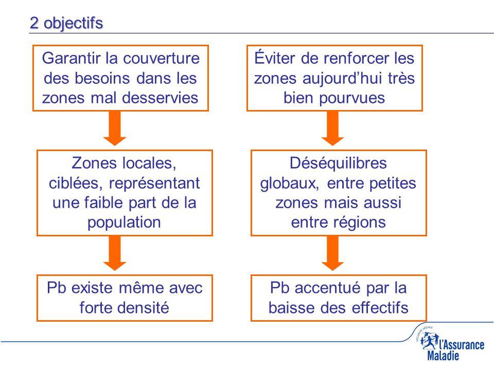 2 objectifs Garantir la couverture des besoins dans les zones mal desservies Éviter de renforcer les zones aujourdhui très bien pourvues Zones locales