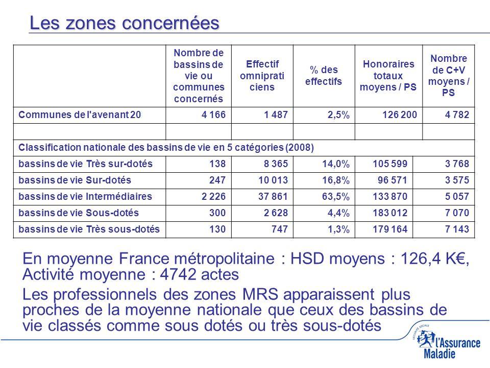 En moyenne France métropolitaine : HSD moyens : 126,4 K, Activité moyenne : 4742 actes Les professionnels des zones MRS apparaissent plus proches de l