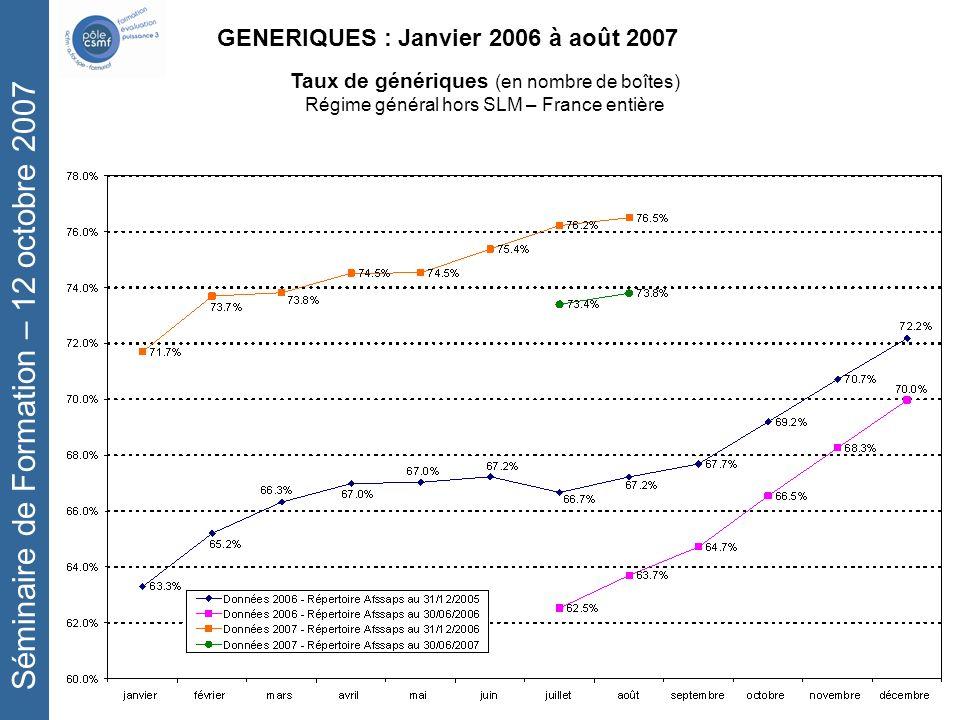 Séminaire de Formation – 12 octobre 2007 GENERIQUES : Janvier 2006 à août 2007 Taux de génériques (en nombre de boîtes) Régime général hors SLM – France entière