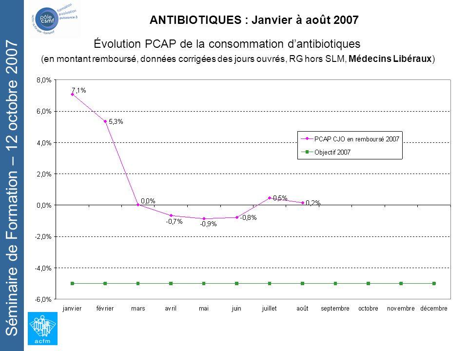 Séminaire de Formation – 12 octobre 2007 ANTIBIOTIQUES : Janvier à août 2007 Évolution PCAP de la consommation dantibiotiques (en montant remboursé, données corrigées des jours ouvrés, RG hors SLM, Médecins Libéraux)