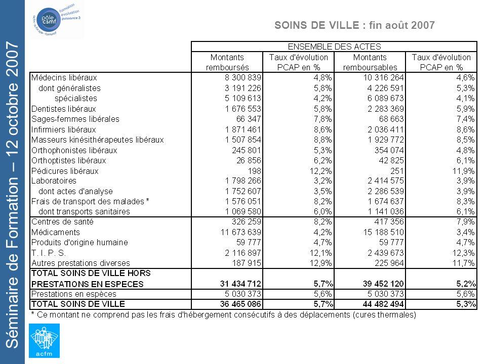 Séminaire de Formation – 12 octobre 2007 SOINS DE VILLE : fin août 2007