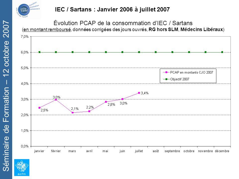 Séminaire de Formation – 12 octobre 2007 IEC / Sartans : Janvier 2006 à juillet 2007 Évolution PCAP de la consommation dIEC / Sartans (en montant remboursé, données corrigées des jours ouvrés, RG hors SLM, Médecins Libéraux)