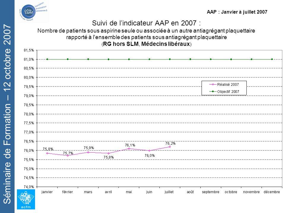 Séminaire de Formation – 12 octobre 2007 AAP : Janvier à juillet 2007 Suivi de lindicateur AAP en 2007 : Nombre de patients sous aspirine seule ou associée à un autre antiagrégant plaquettaire rapporté à l ensemble des patients sous antiagrégant plaquettaire ( RG hors SLM, Médecins libéraux )