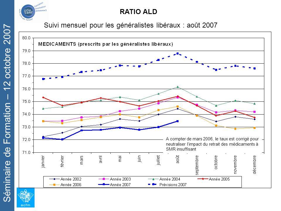Séminaire de Formation – 12 octobre 2007 RATIO ALD Suivi mensuel pour les généralistes libéraux : août 2007 A compter de mars 2006, le taux est corrigé pour neutraliser limpact du retrait des médicaments à SMR insuffisant