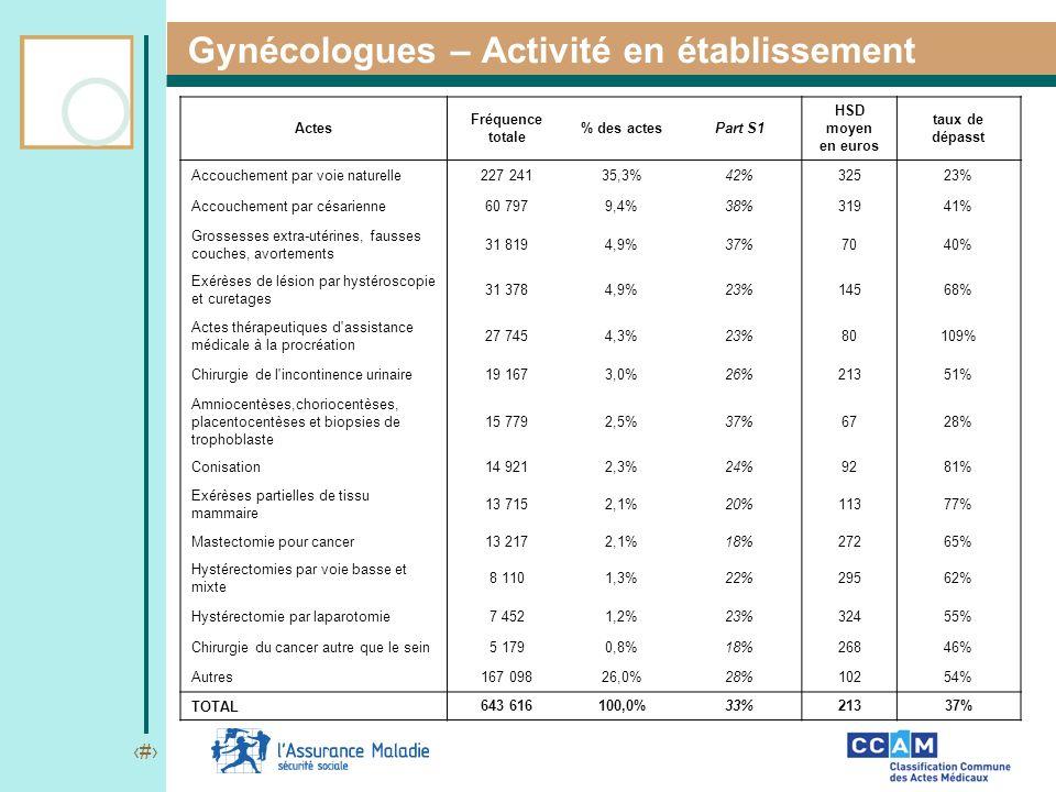 12 Gynécologues – Activité en établissement Actes Fréquence totale % des actesPart S1 HSD moyen en euros taux de dépasst Accouchement par voie naturel