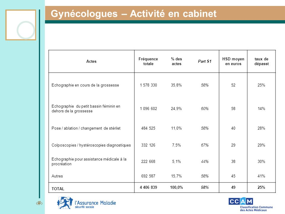 13 Gynécologues – Activité en cabinet Actes Fréquence totale % des actes Part S1 HSD moyen en euros taux de dépasst Echographie en cours de la grosses