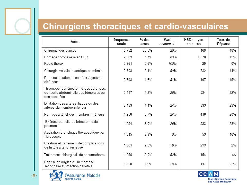 15 Chirurgiens thoraciques et cardio-vasculaires Actes fréquence totale % des actes Part secteur 1 HSD moyen en euros Taux de Dépasst Chirurgie des va