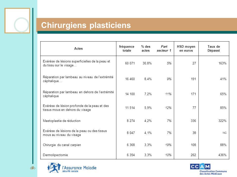 17 Chirurgiens plasticiens Actes fréquence totale % des actes Part secteur 1 HSD moyen en euros Taux de Dépasst Exérèse de lésions superficielles de l