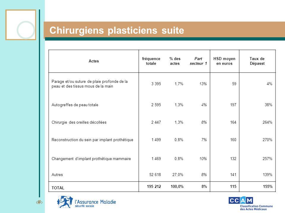 18 Chirurgiens plasticiens suite Actes fréquence totale % des actes Part secteur 1 HSD moyen en euros Taux de Dépasst Parage et/ou suture de plaie pro