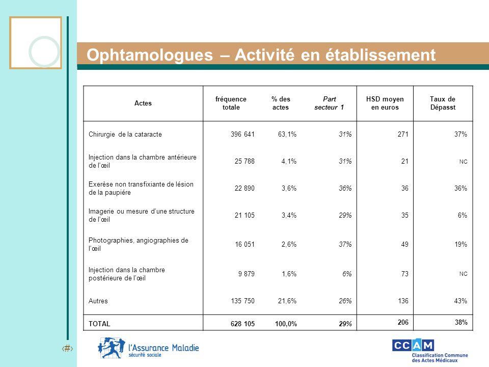 19 Ophtamologues – Activité en établissement Actes fréquence totale % des actes Part secteur 1 HSD moyen en euros Taux de Dépasst Chirurgie de la cata