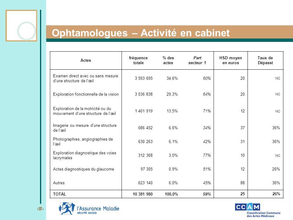 20 Ophtamologues – Activité en cabinet Actes fréquence totale % des actes Part secteur 1 HSD moyen en euros Taux de Dépasst Examen direct avec ou sans