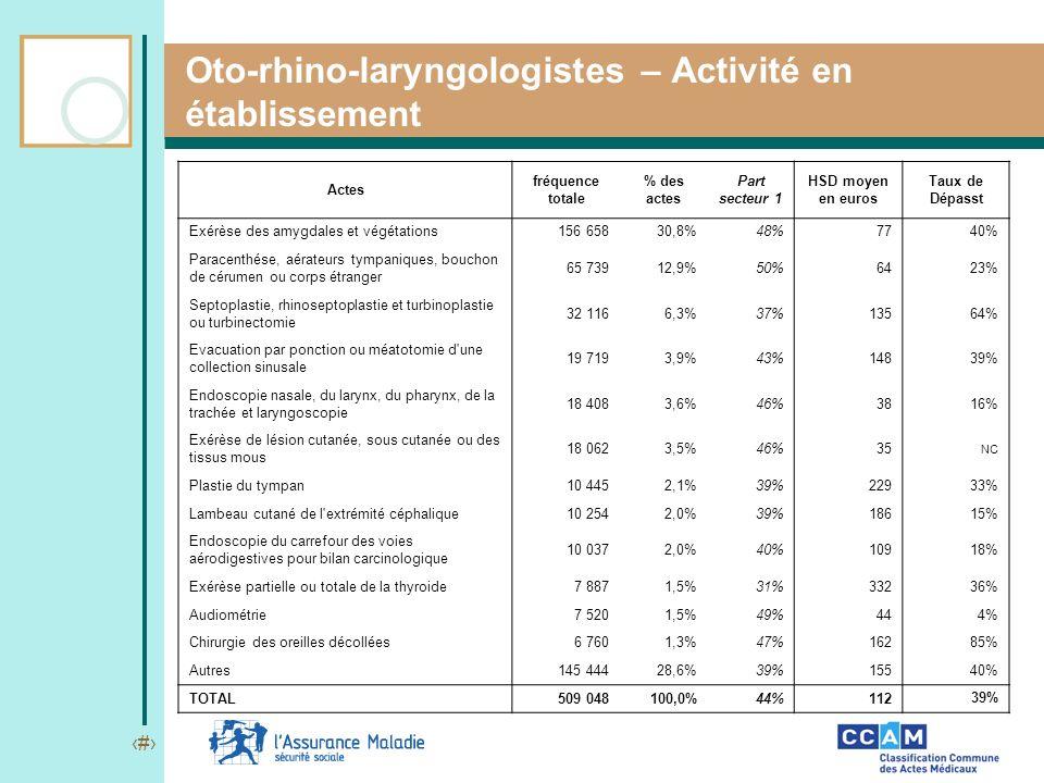 21 Oto-rhino-laryngologistes – Activité en établissement Actes fréquence totale % des actes Part secteur 1 HSD moyen en euros Taux de Dépasst Exérèse