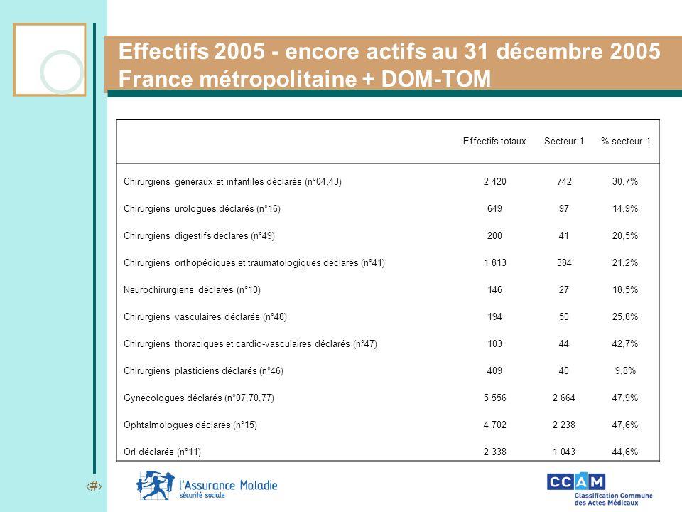 4 Effectifs 2005 - encore actifs au 31 décembre 2005 France métropolitaine + DOM-TOM Effectifs totauxSecteur 1% secteur 1 Chirurgiens généraux et infa