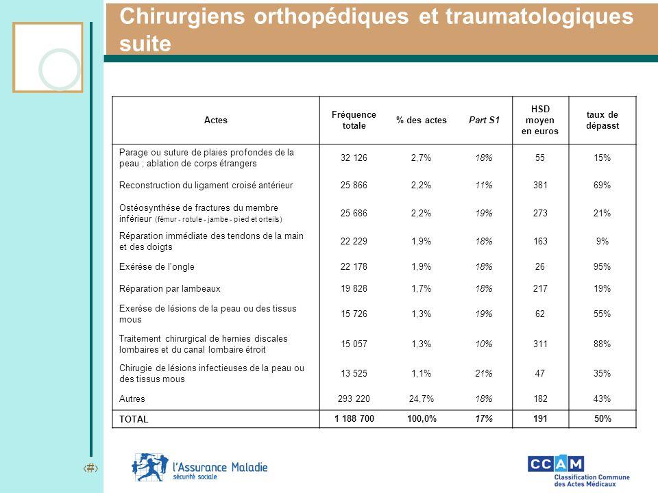 8 Chirurgiens orthopédiques et traumatologiques suite Actes Fréquence totale % des actesPart S1 HSD moyen en euros taux de dépasst Parage ou suture de