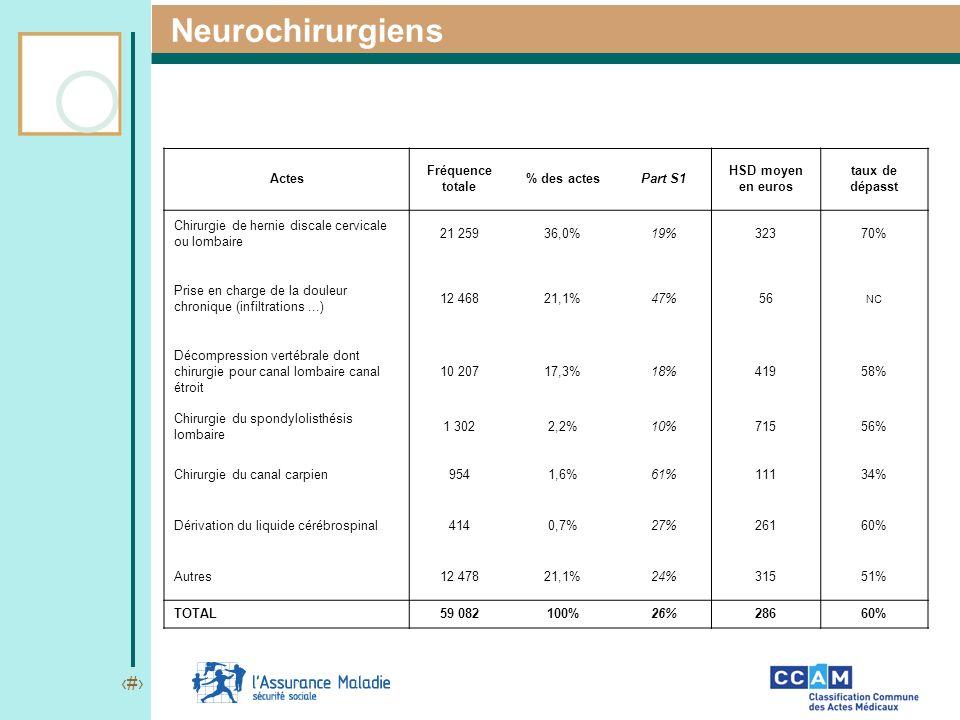9 Neurochirurgiens Actes Fréquence totale % des actesPart S1 HSD moyen en euros taux de dépasst Chirurgie de hernie discale cervicale ou lombaire 21 2