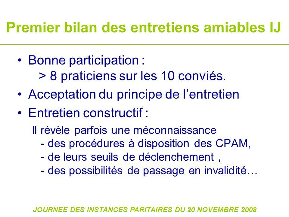 JOURNEE DES INSTANCES PARITAIRES DU 20 NOVEMBRE 2008 Premier bilan des entretiens amiables IJ Bonne participation : > 8 praticiens sur les 10 conviés.