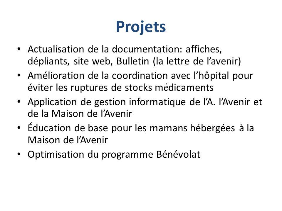 Association l Avenir Coordonnées Site Web : www.almoustakbal.org www.almoustakbal.org E mail: avenir.2@menara.ma avenir.2@menara.ma Maison de l Avenir, Hay Nahda II, Rabat T é l.