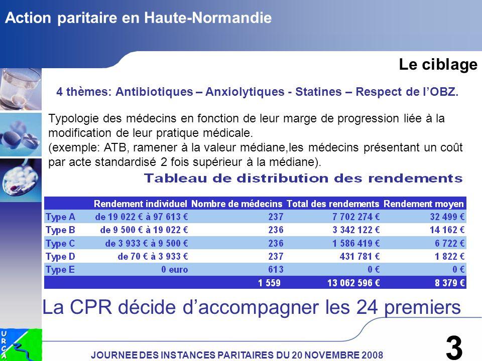 JOURNEE DES INSTANCES PARITAIRES DU 20 NOVEMBRE 2008 3 Action paritaire en Haute-Normandie 4 thèmes: Antibiotiques – Anxiolytiques - Statines – Respect de lOBZ.
