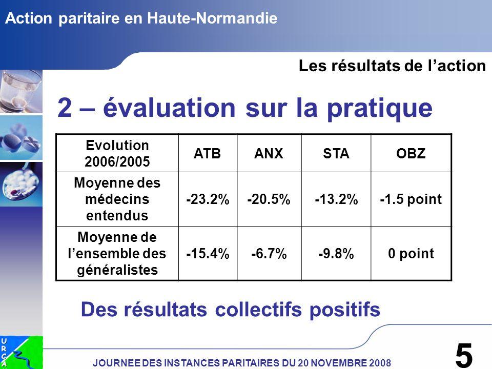JOURNEE DES INSTANCES PARITAIRES DU 20 NOVEMBRE 2008 5 Action paritaire en Haute-Normandie Les résultats de laction 2 – évaluation sur la pratique Evolution 2006/2005 ATBANXSTAOBZ Moyenne des médecins entendus -23.2%-20.5%-13.2%-1.5 point Moyenne de lensemble des généralistes -15.4%-6.7%-9.8%0 point Des résultats collectifs positifs