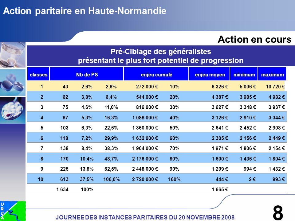 JOURNEE DES INSTANCES PARITAIRES DU 20 NOVEMBRE 2008 8 Action paritaire en Haute-Normandie Pré-Ciblage des généralistes présentant le plus fort potentiel de progression Action en cours classesenjeu moyenminimummaximum 1 43 2,6% 272 000 10%6 326 5 006 10 720 2 62 3,8%6,4%544 000 20%4 387 3 985 4 982 3 75 4,6%11,0%816 000 30%3 627 3 348 3 937 4 87 5,3%16,3%1 088 000 40%3 126 2 910 3 344 5 103 6,3%22,6%1 360 000 50%2 641 2 452 2 908 6 118 7,2%29,9%1 632 000 60%2 305 2 156 2 449 7 138 8,4%38,3%1 904 000 70%1 971 1 806 2 154 8 170 10,4%48,7%2 176 000 80%1 600 1 436 1 804 9 225 13,8%62,5%2 448 000 90%1 209 994 1 432 10 613 37,5%100,0%2 720 000 100%444 2 993 1 634 100%1 665 enjeu cumuléNb de PS