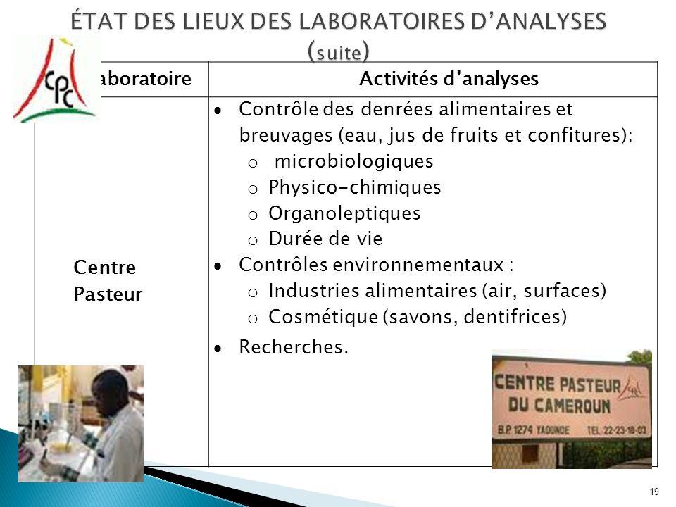 LaboratoireActivités danalyses Centre Pasteur Contrôle des denrées alimentaires et breuvages (eau, jus de fruits et confitures): o microbiologiques o