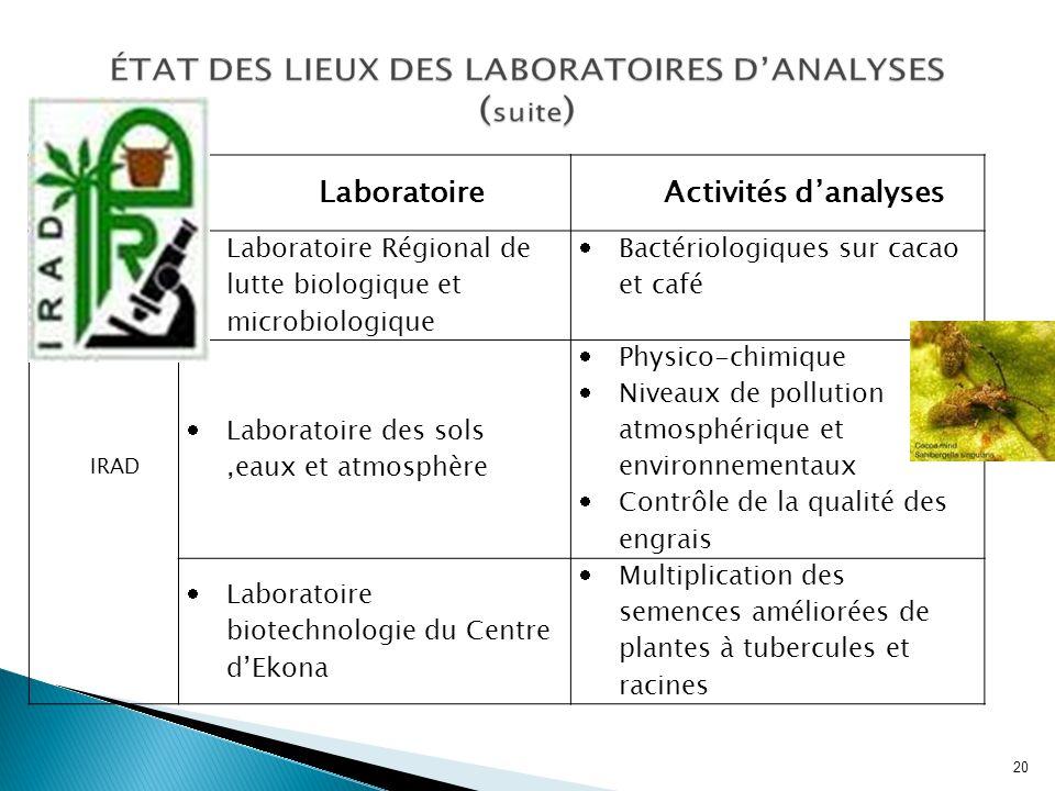 LaboratoireActivités danalyses IRAD Laboratoire Régional de lutte biologique et microbiologique Bactériologiques sur cacao et café Laboratoire des sol