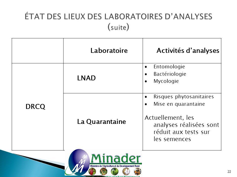 LaboratoireActivités danalyses DRCQ LNAD Entomologie Bactériologie Mycologie La Quarantaine Risques phytosanitaires Mise en quarantaine Actuellement,