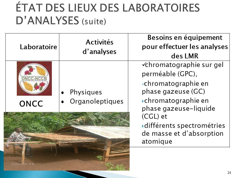 Laboratoire Activités danalyses Besoins en équipement pour effectuer les analyses des LMR ONCC Physiques Organoleptiques chromatographie sur gel permé