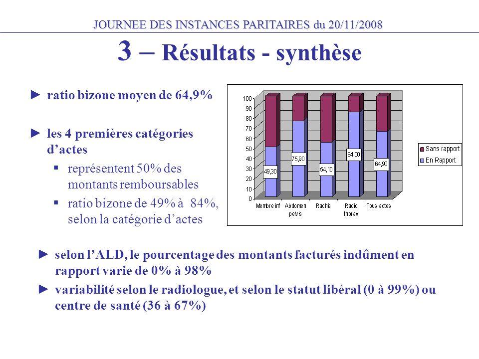 JOURNEE DES INSTANCES PARITAIRES du 20/11/2008 3 – Résultats - synthèse ratio bizone moyen de 64,9% les 4 premières catégories dactes représentent 50% des montants remboursables ratio bizone de 49% à 84%, selon la catégorie dactes selon lALD, le pourcentage des montants facturés indûment en rapport varie de 0% à 98% variabilité selon le radiologue, et selon le statut libéral (0 à 99%) ou centre de santé (36 à 67%)