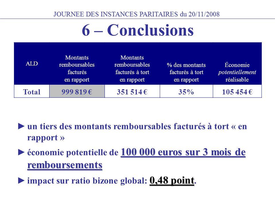 JOURNEE DES INSTANCES PARITAIRES du 20/11/2008 ALD Montants remboursables facturés en rapport Montants remboursables facturés à tort en rapport % des montants facturés à tort en rapport Économie potentiellement réalisable Total999 819 351 514 35%105 454 un tiers des montants remboursables facturés à tort « en rapport » 100 000 euros sur 3 mois de remboursements économie potentielle de 100 000 euros sur 3 mois de remboursements 0,48 point impact sur ratio bizone global: 0,48 point.