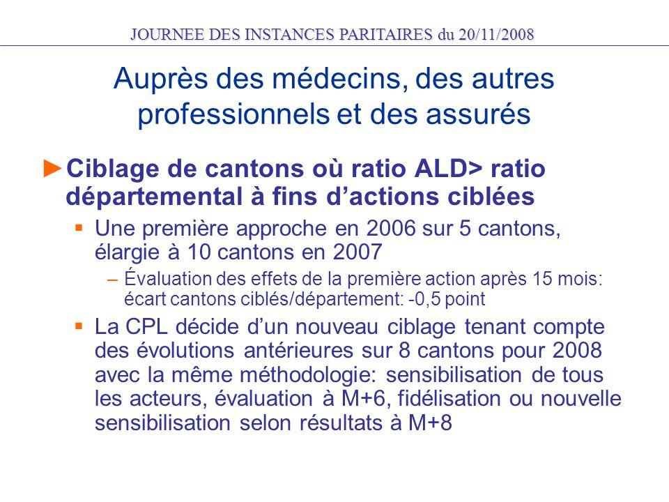 JOURNEE DES INSTANCES PARITAIRES du 20/11/2008 7 – Actions subséquentes Présentation de létude à la formation médecins élargie aux représentants des radiologues puis à la C.P.L.