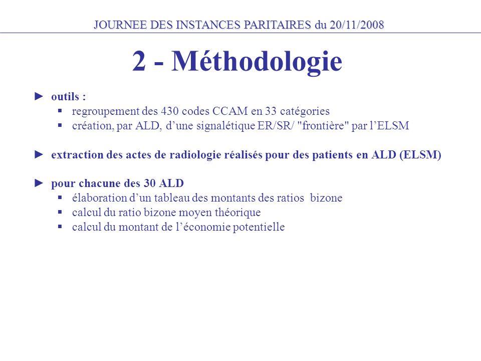 JOURNEE DES INSTANCES PARITAIRES du 20/11/2008 3 - Résultats RÉPARTITION DES REMBOURSEMENTS PAR CATÉGORIE D ACTES DE RADIOLOGIE (exécutants : radiologues libéraux et centres de santé de Seine-Saint-Denis) Catégories d actes quantité d actes en rapport Base de remb.
