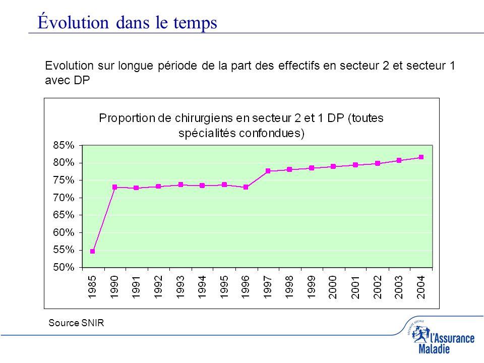 Évolution dans le temps Evolution sur longue période de la part des effectifs en secteur 2 et secteur 1 avec DP Source SNIR