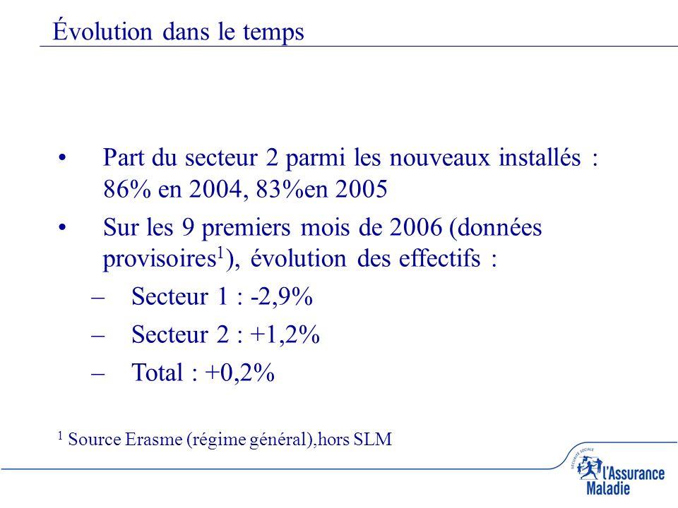 Évolution dans le temps Part du secteur 2 parmi les nouveaux installés : 86% en 2004, 83%en 2005 Sur les 9 premiers mois de 2006 (données provisoires 1 ), évolution des effectifs : –Secteur 1 : -2,9% –Secteur 2 : +1,2% –Total : +0,2% 1 Source Erasme (régime général),hors SLM