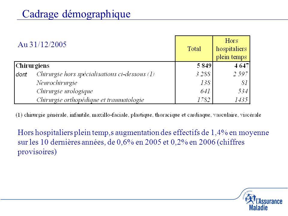 Cadrage démographique Au 31/12/2005 Hors hospitaliers plein temp,s augmentation des effectifs de 1,4% en moyenne sur les 10 dernières années, de 0,6% en 2005 et 0,2% en 2006 (chiffres provisoires)